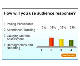 Slide displaying audience reponse polling results with graph.